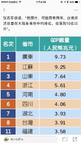台湾GDP的占比_中国台湾和印度的医疗服务体系能给我们哪些启示